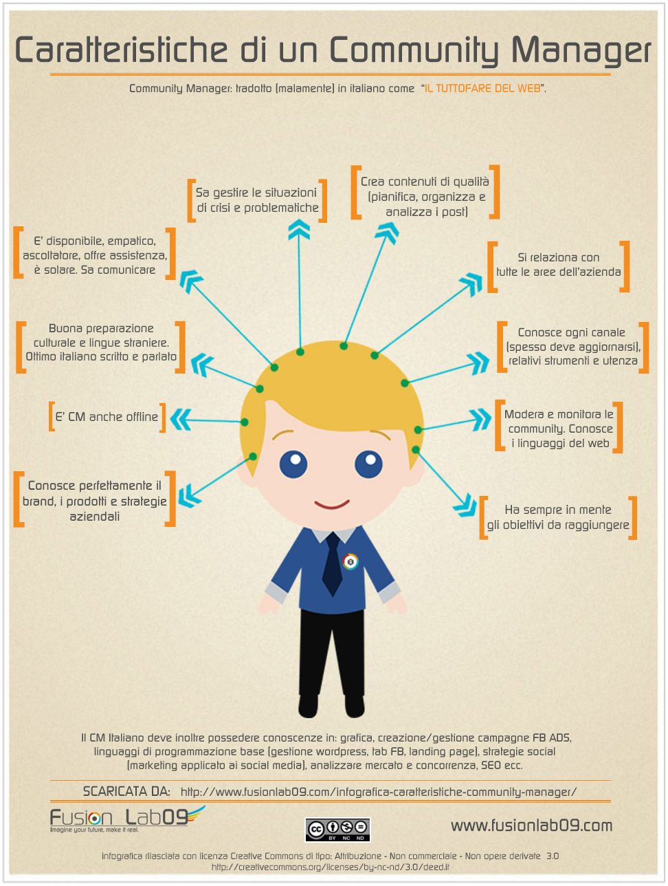 infografica community manager