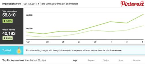 come attivare pinterest analytics in 1 minuto