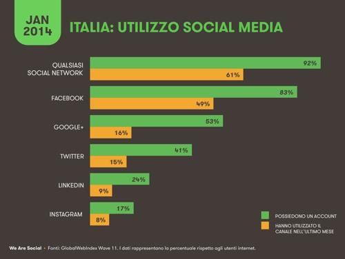statistiche-italia-2014-social-3