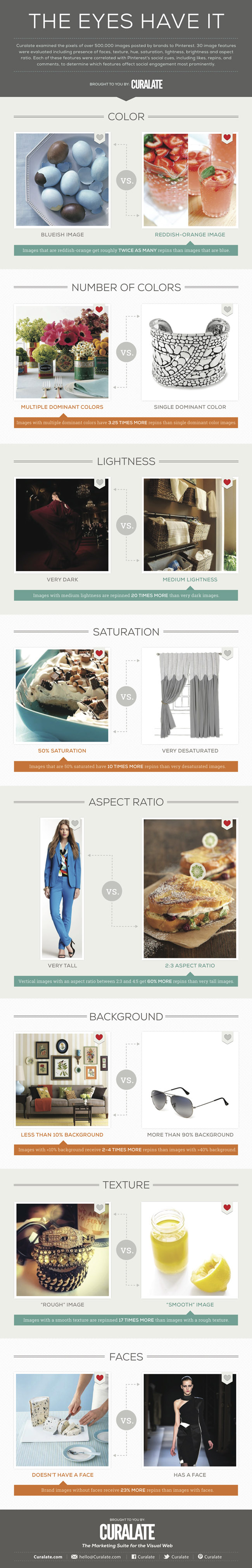 Curalate Infographic pinterest analisys